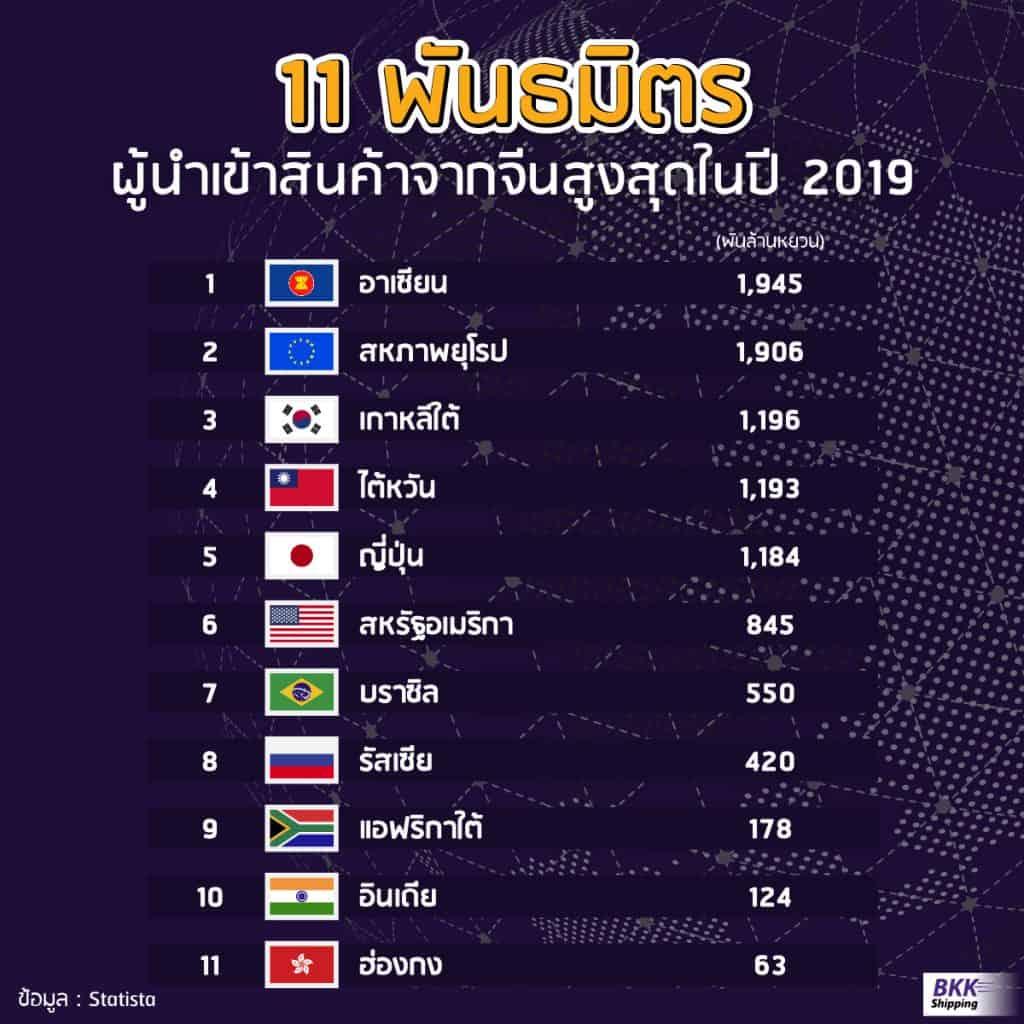 11 พันธมิตรผู้นำเข้าสินค้า bkkshipping นำเข้าสินค้าจากจีน นำเข้าสินค้าจากจีนกับ 11 พันธมิตรที่มีการนำเข้าสูงสุดในปี 2019 11                                                                       bkkshipping 1024x1024